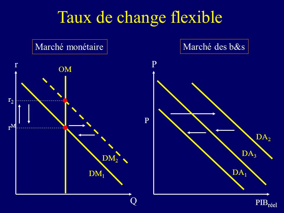 Taux de change flexible