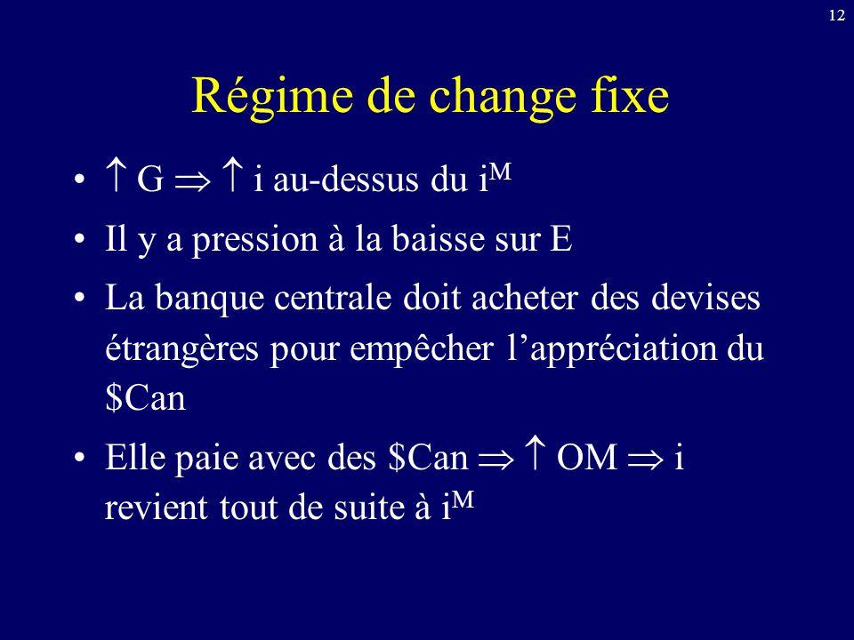 Régime de change fixe  G   i au-dessus du iM