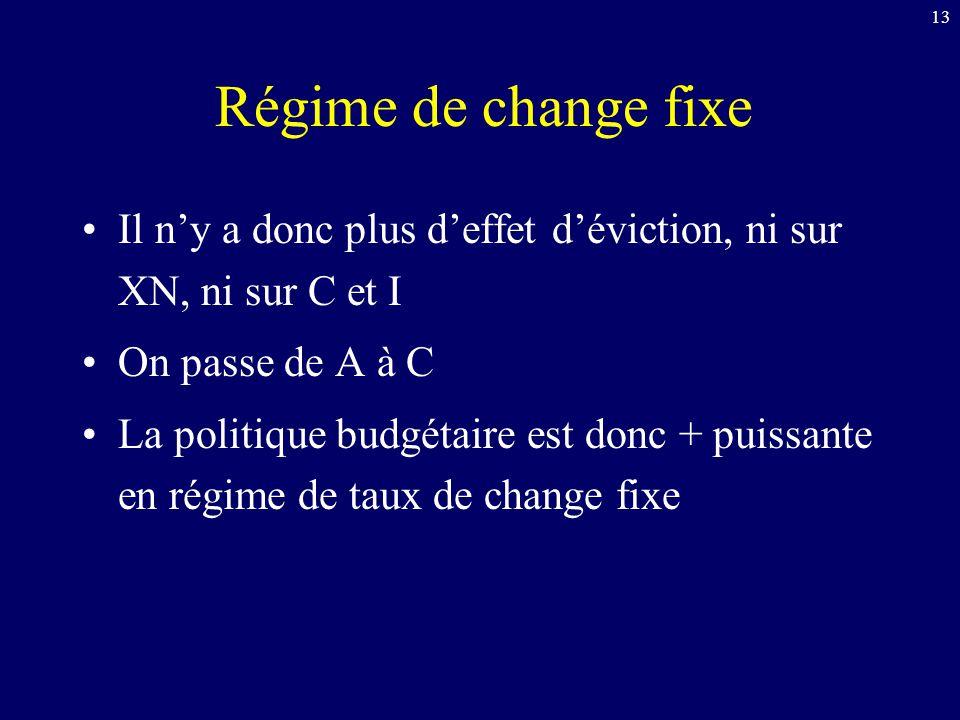 Régime de change fixe Il n'y a donc plus d'effet d'éviction, ni sur XN, ni sur C et I. On passe de A à C.