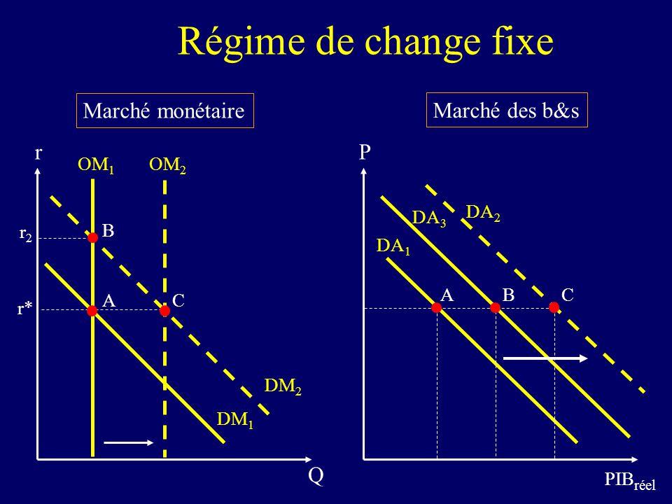 Régime de change fixe Marché monétaire Marché des b&s r P Q OM1 OM2