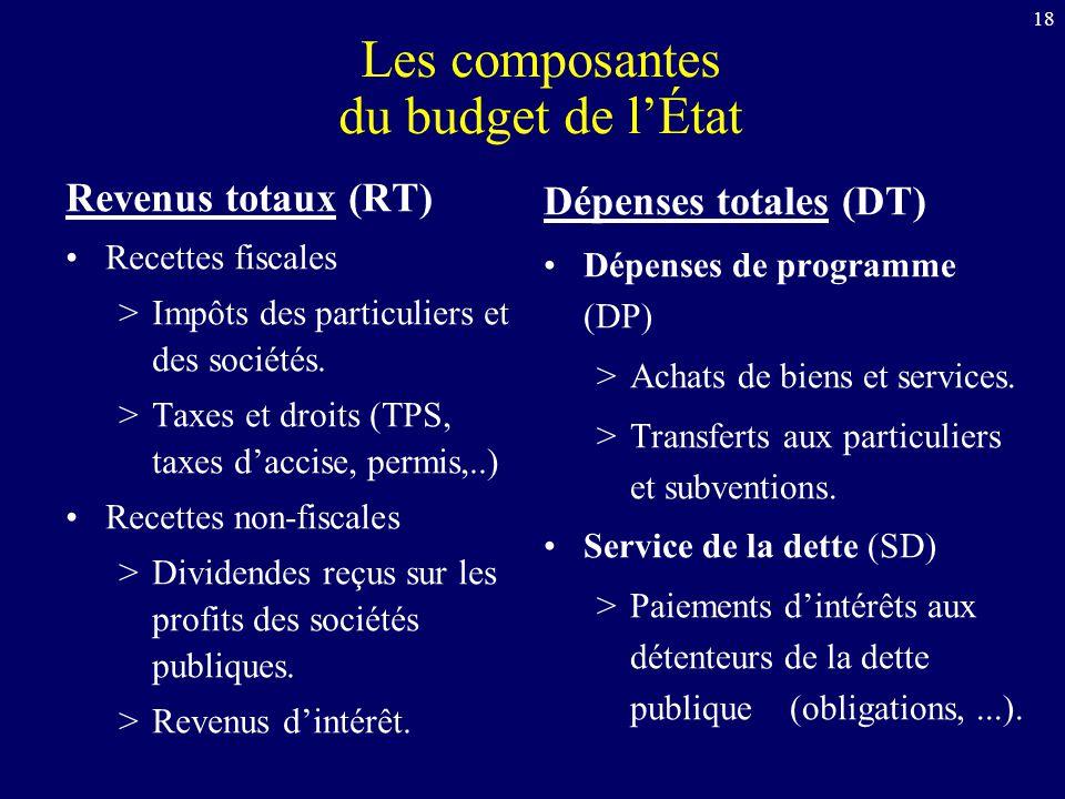 Les composantes du budget de l'État