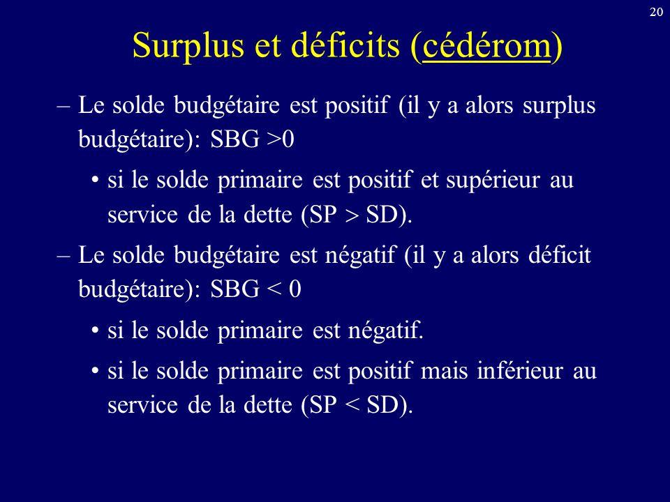 Surplus et déficits (cédérom)