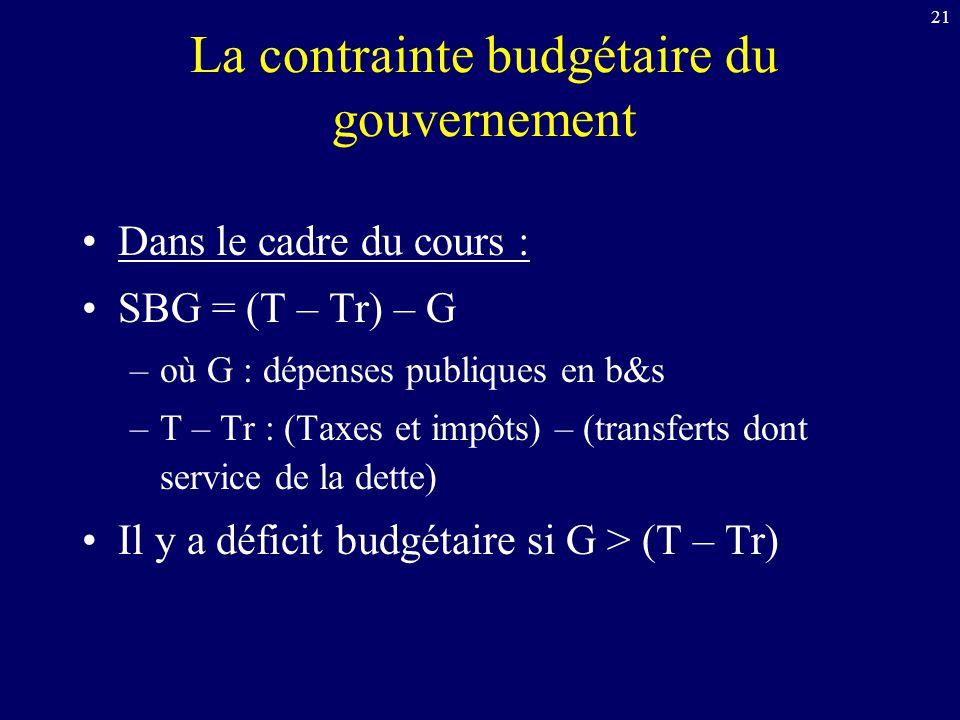 La contrainte budgétaire du gouvernement