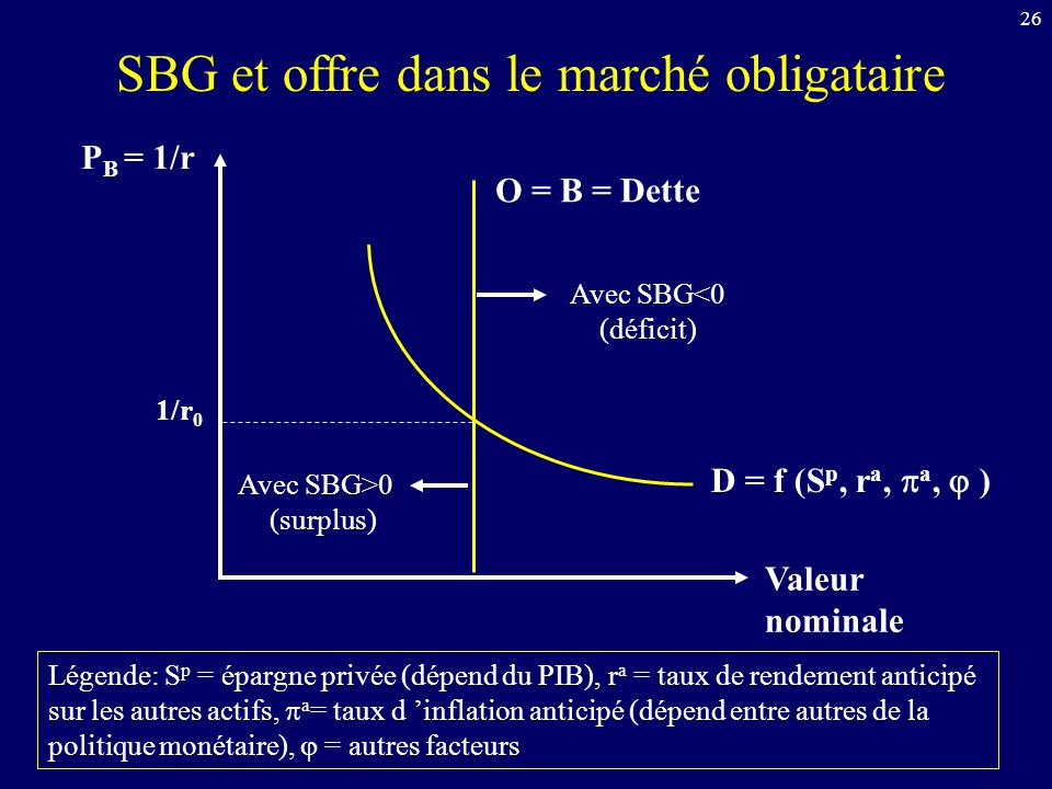 SBG et offre dans le marché obligataire