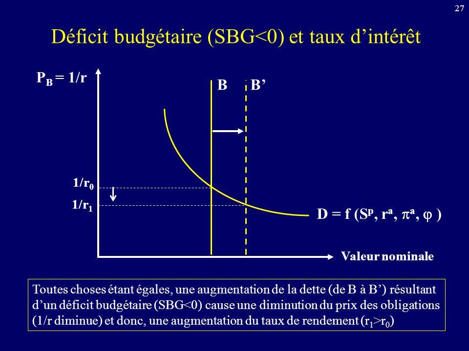 Déficit budgétaire (SBG<0) et taux d'intérêt