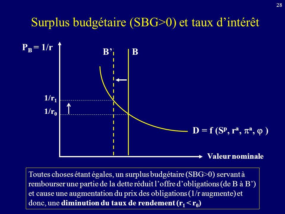 Surplus budgétaire (SBG>0) et taux d'intérêt