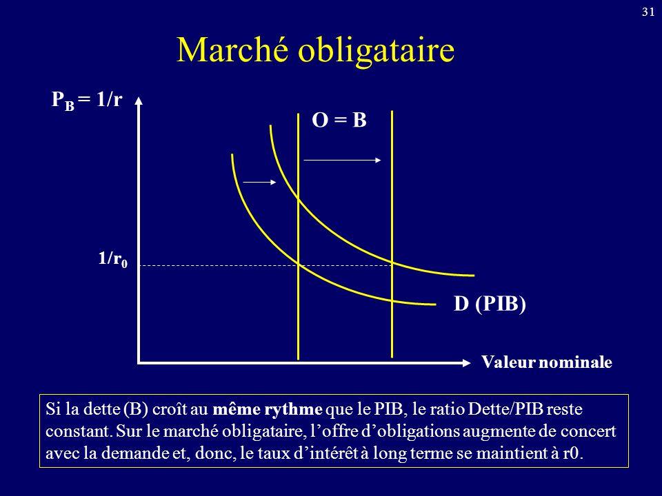 Marché obligataire PB = 1/r O = B D (PIB) 1/r0 Valeur nominale