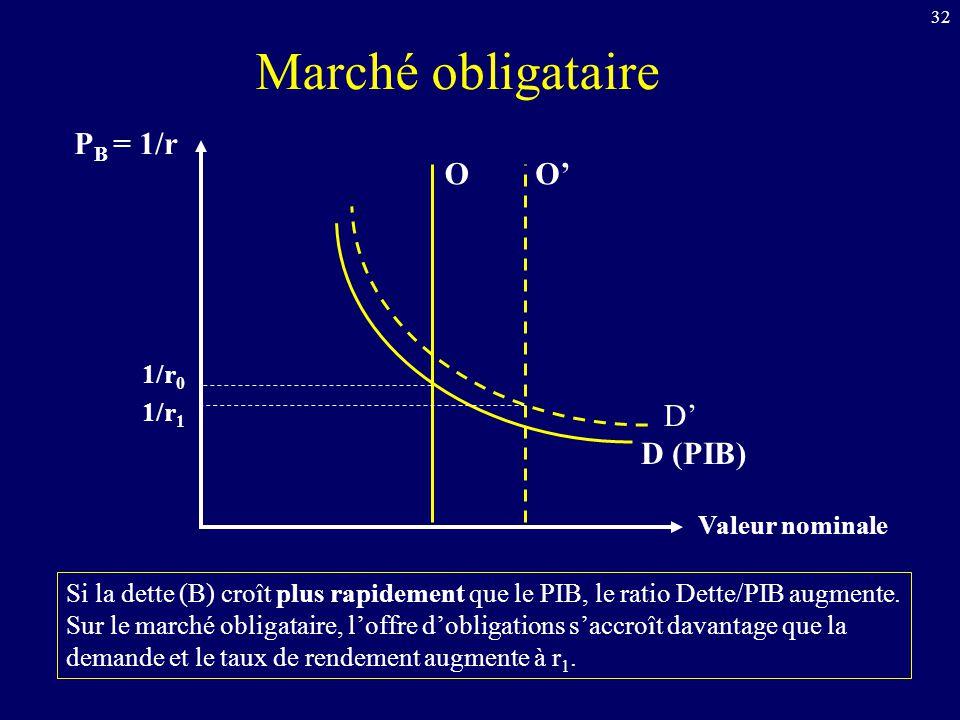 Marché obligataire PB = 1/r O O' D' D (PIB) 1/r0 1/r1 Valeur nominale