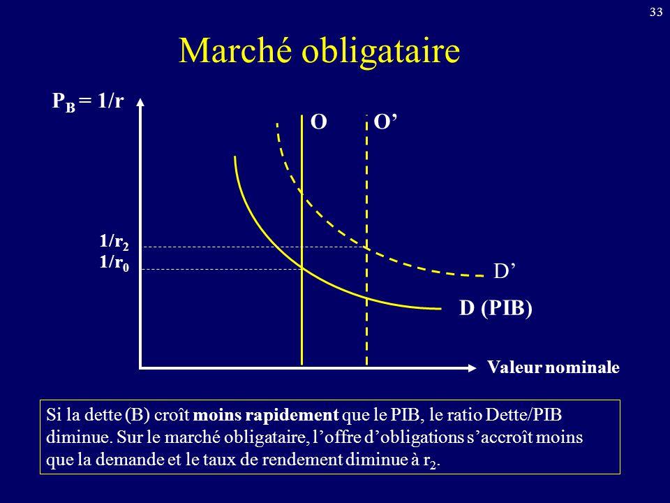 Marché obligataire PB = 1/r O O' D' D (PIB) 1/r2 1/r0 Valeur nominale