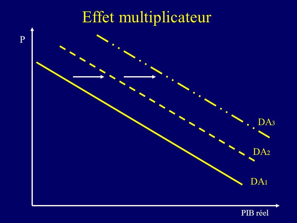 Effet multiplicateur DA3 P DA2 DA1 PIB réel