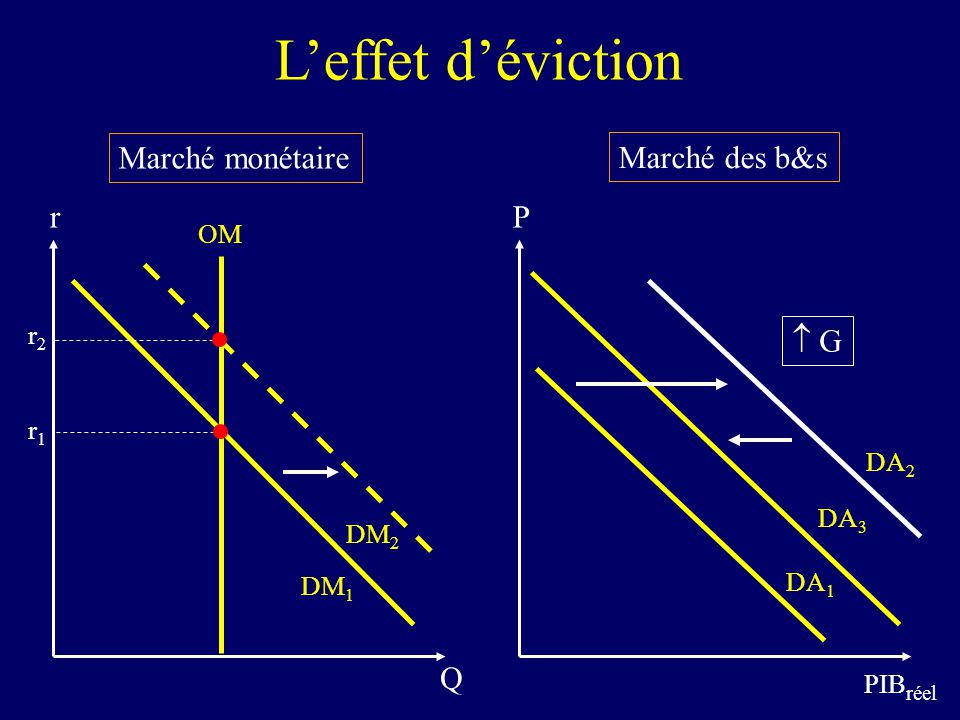 L'effet d'éviction Marché monétaire Marché des b&s r P  G Q OM r2 r1
