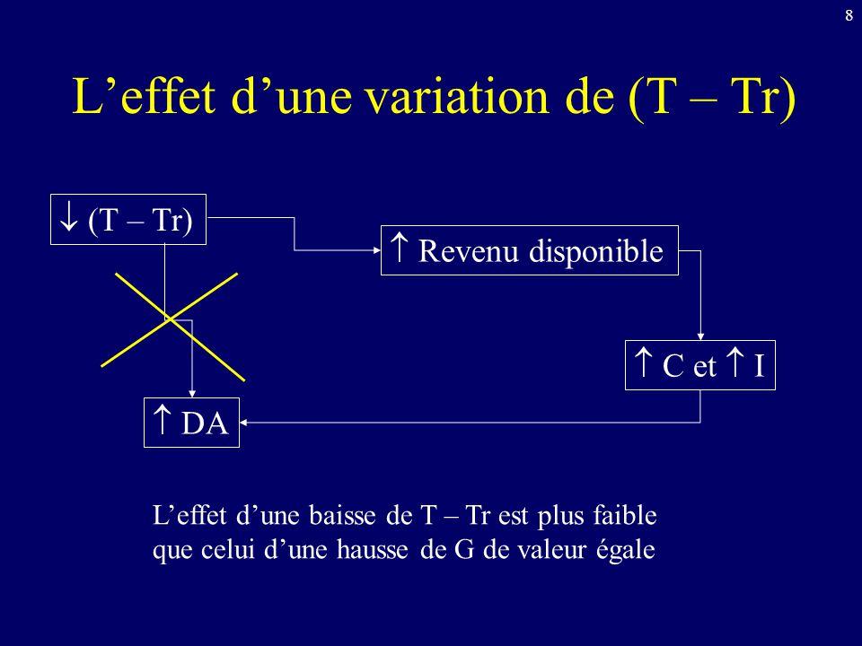L'effet d'une variation de (T – Tr)