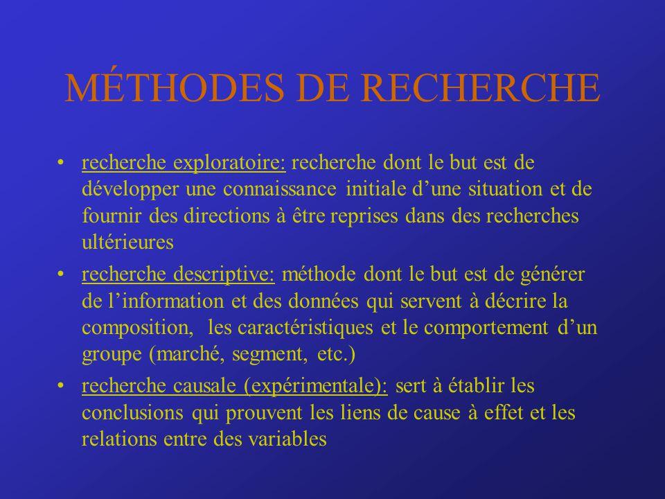 MÉTHODES DE RECHERCHE