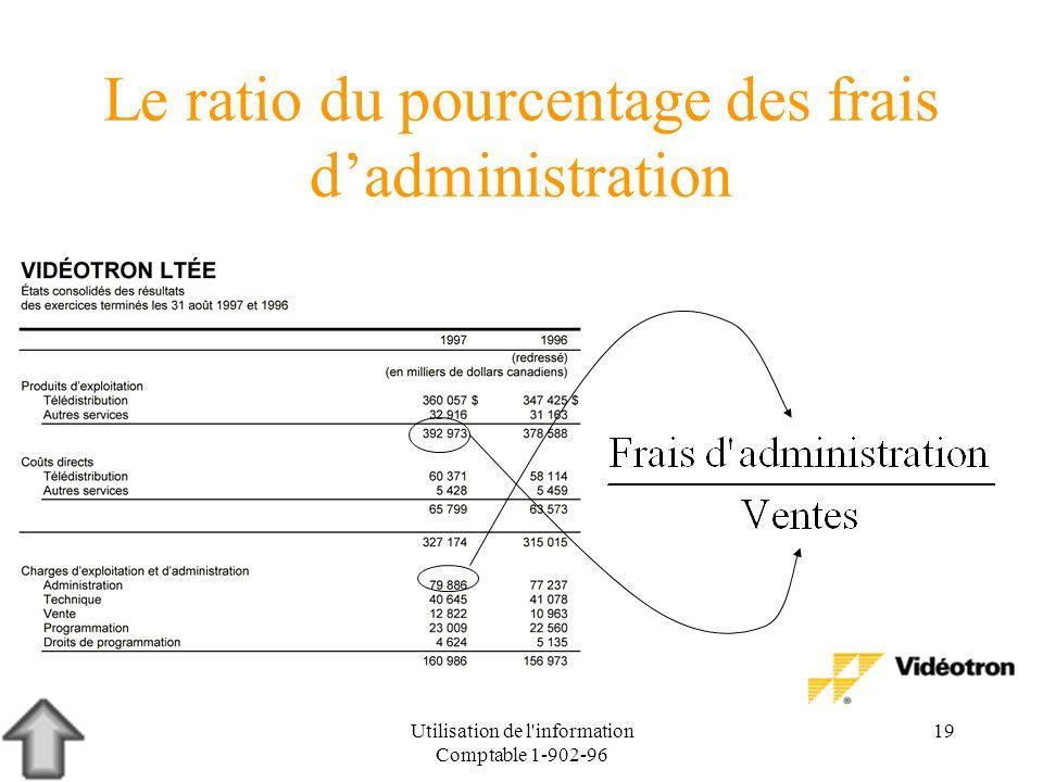 Le ratio du pourcentage des frais d'administration