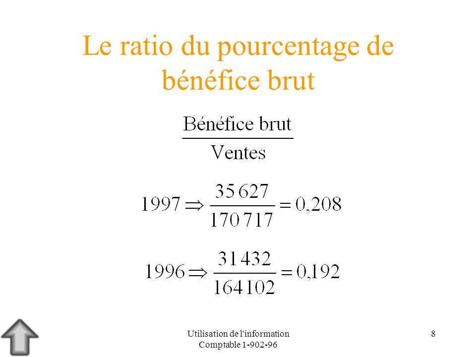 Le ratio du pourcentage de bénéfice brut