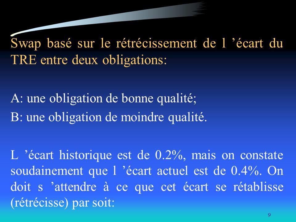 Swap basé sur le rétrécissement de l 'écart du TRE entre deux obligations:
