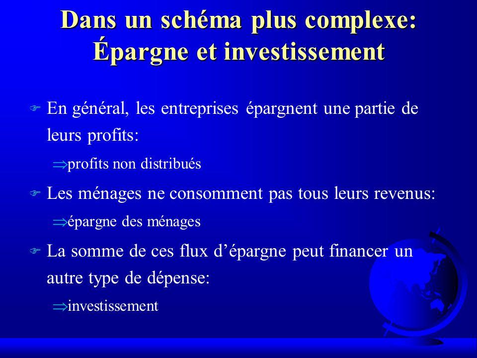 Dans un schéma plus complexe: Épargne et investissement