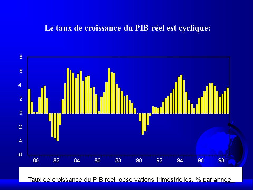 Le taux de croissance du PIB réel est cyclique: