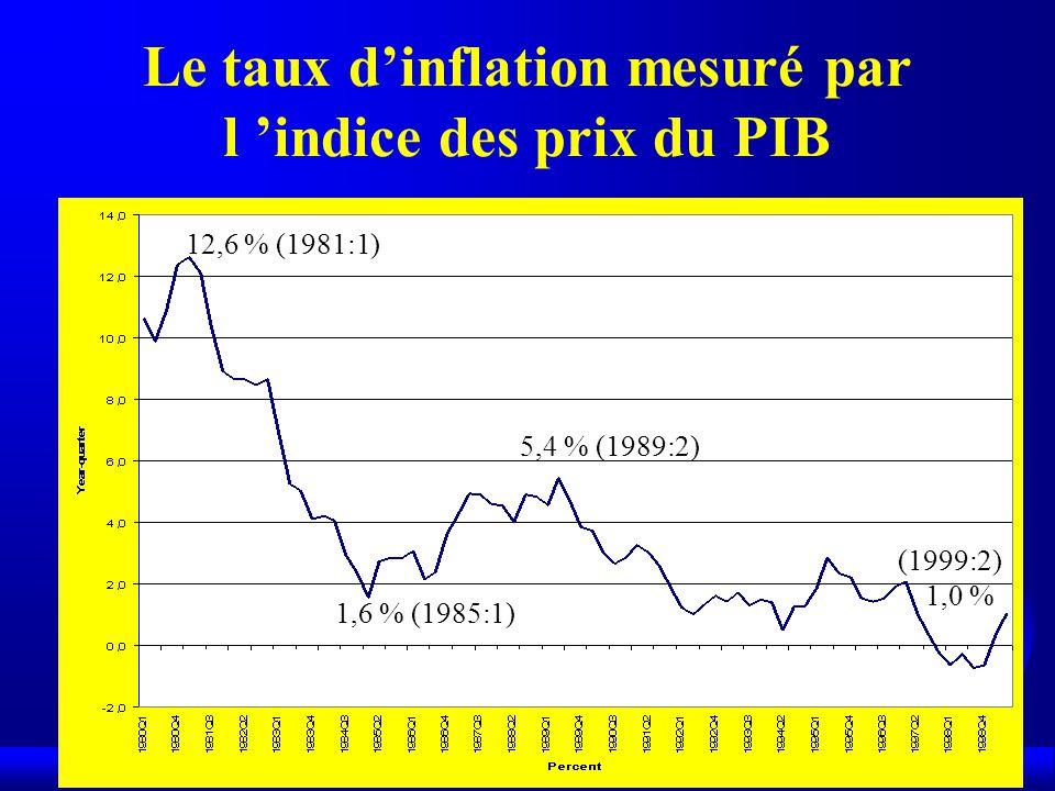 Le taux d'inflation mesuré par l 'indice des prix du PIB