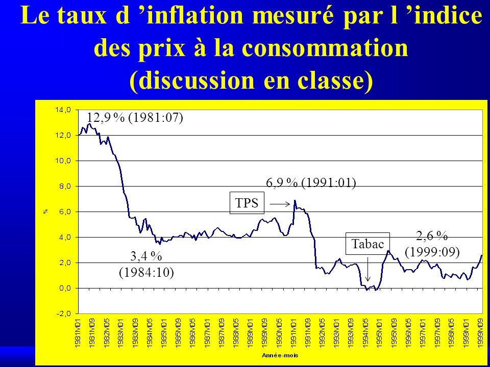 Le taux d 'inflation mesuré par l 'indice des prix à la consommation (discussion en classe)