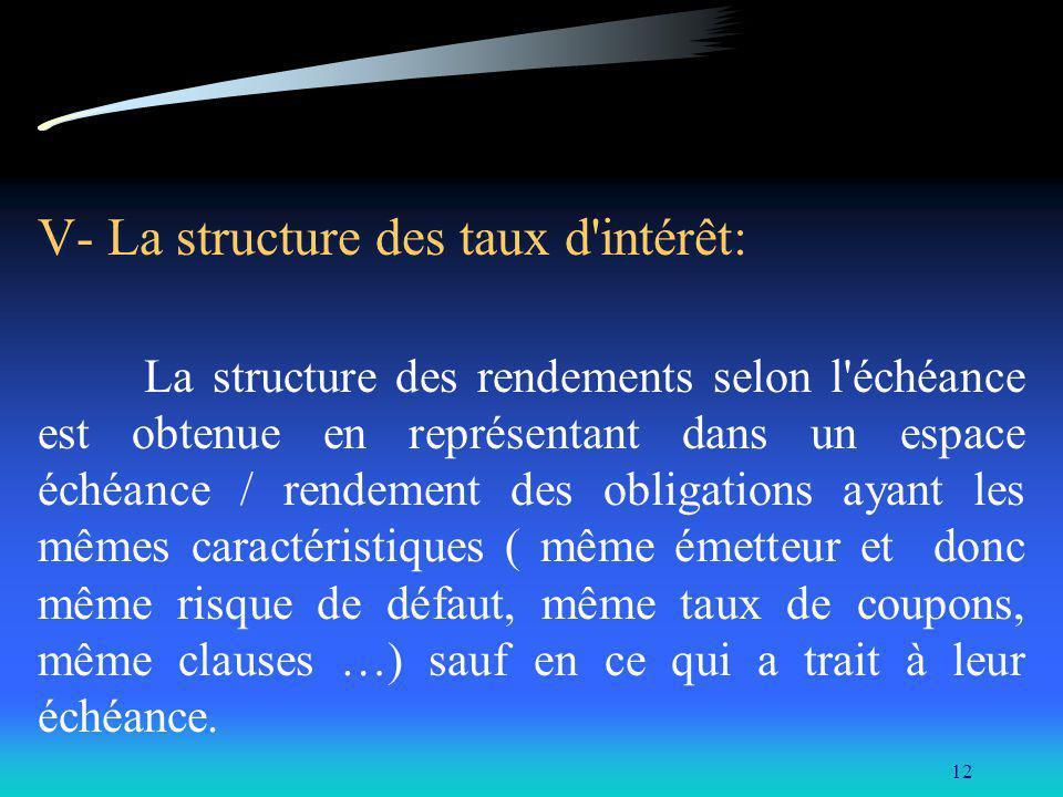 V- La structure des taux d intérêt:
