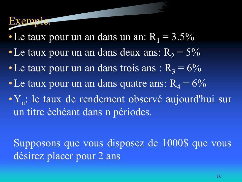 Exemple: Le taux pour un an dans un an: R1 = 3.5%