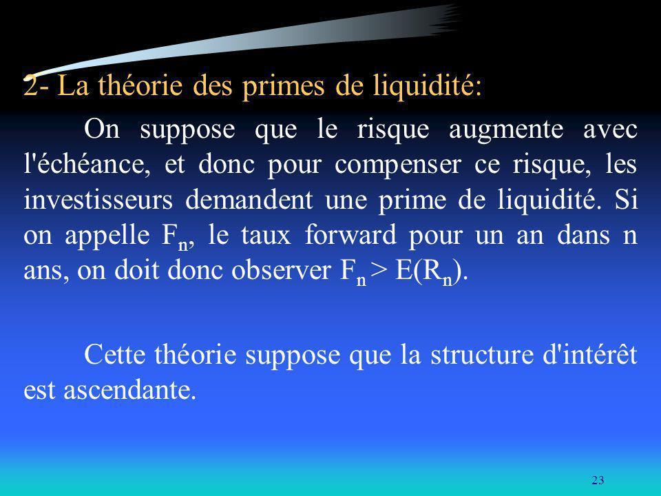 2- La théorie des primes de liquidité: