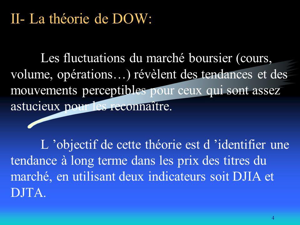 II- La théorie de DOW: