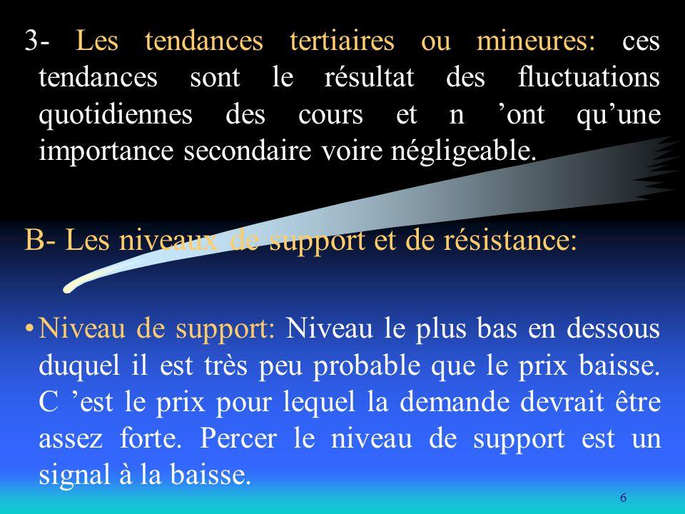 B- Les niveaux de support et de résistance: