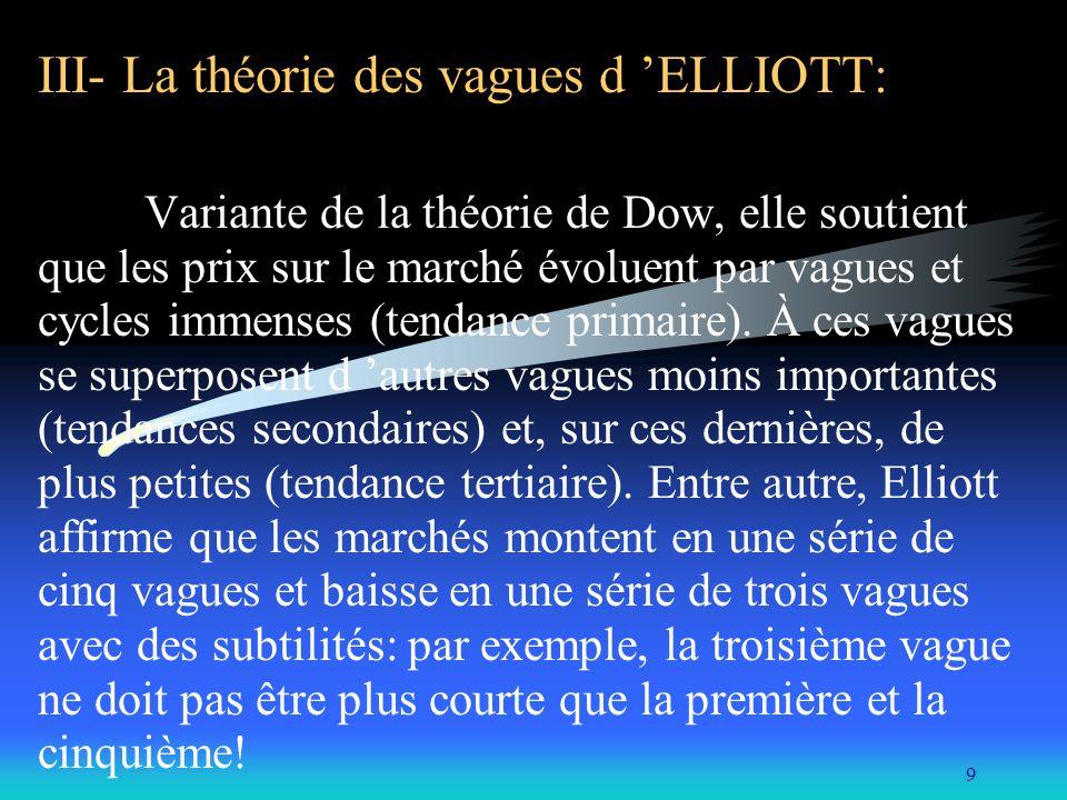 III- La théorie des vagues d 'ELLIOTT:
