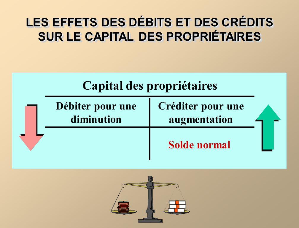 Capital des propriétaires