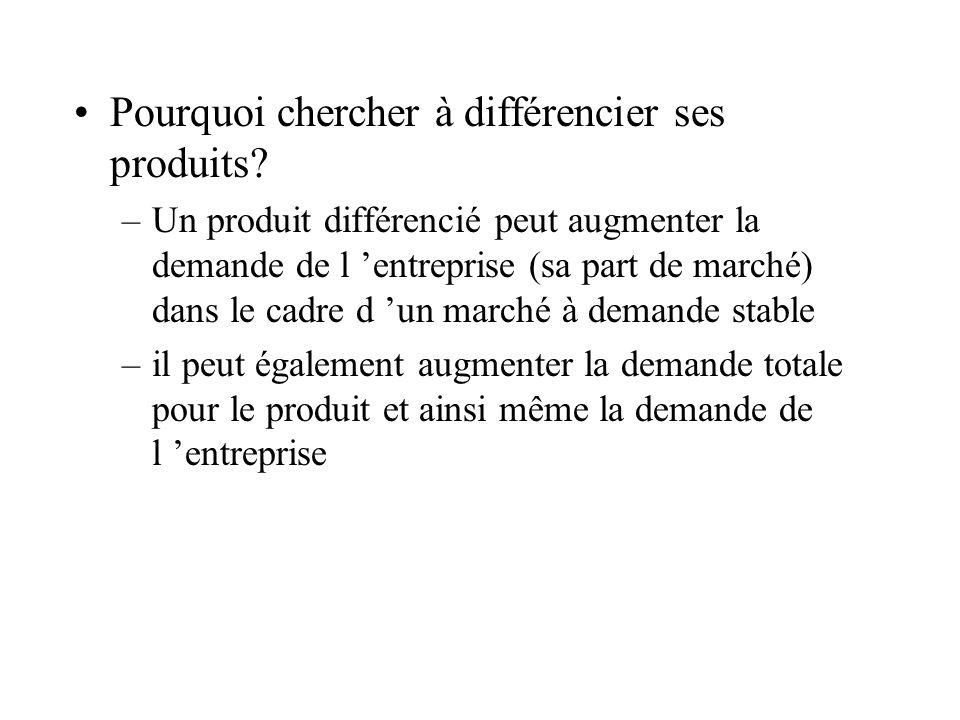 Pourquoi chercher à différencier ses produits