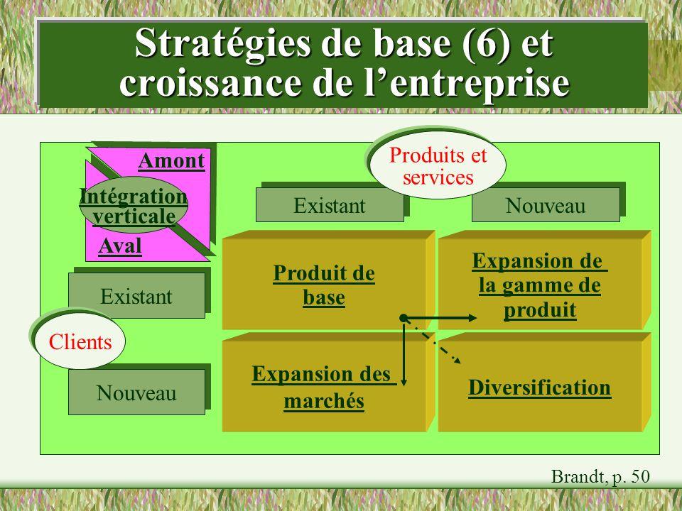 Stratégies de base (6) et croissance de l'entreprise