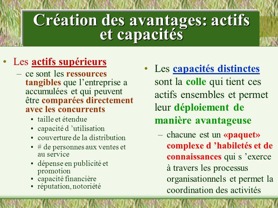 Création des avantages: actifs et capacités