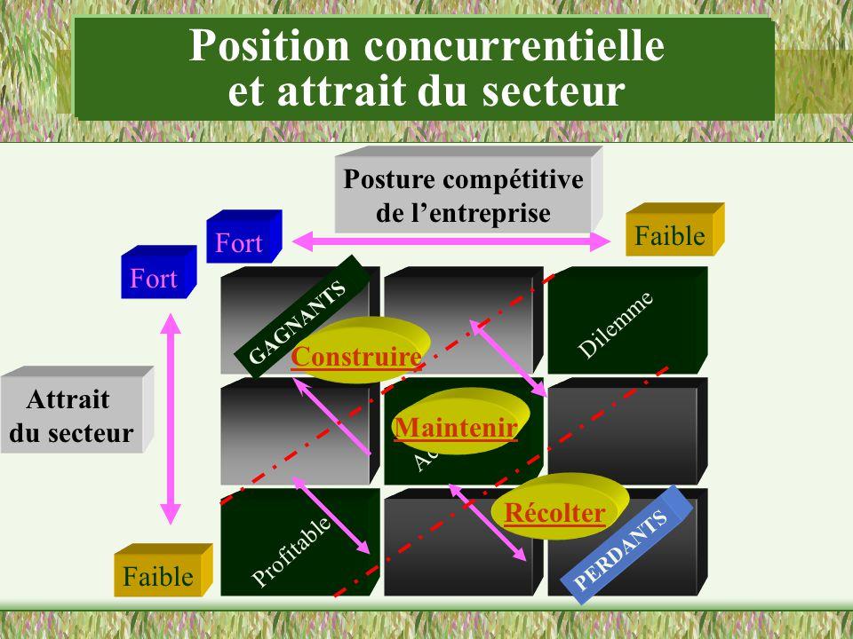 Position concurrentielle