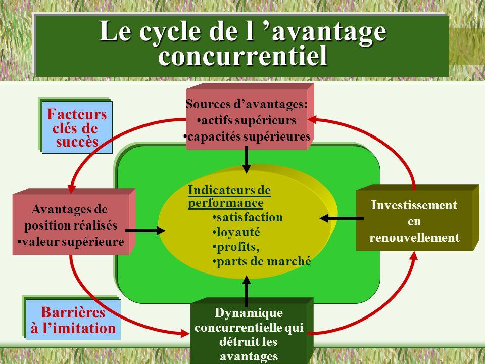 Le cycle de l 'avantage concurrentiel