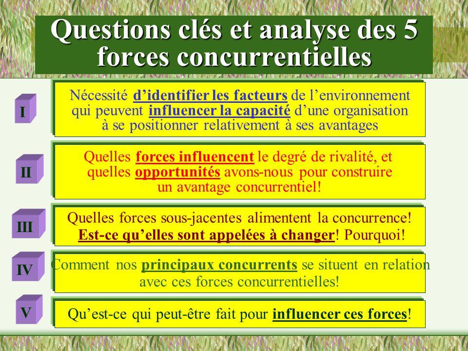 Questions clés et analyse des 5 forces concurrentielles