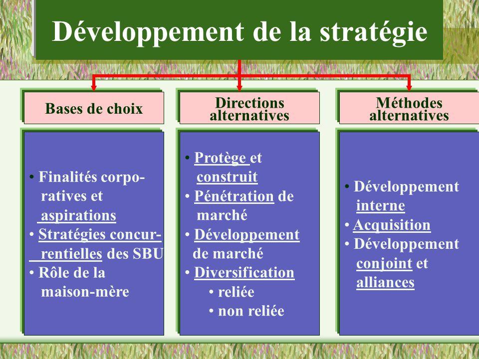 Développement de la stratégie