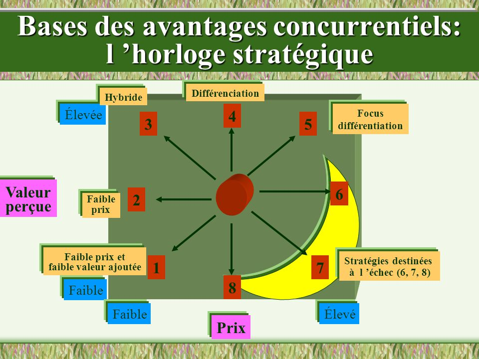 Bases des avantages concurrentiels: l 'horloge stratégique