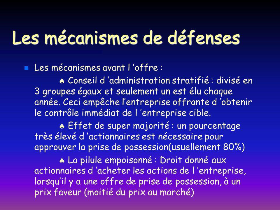 Les mécanismes de défenses