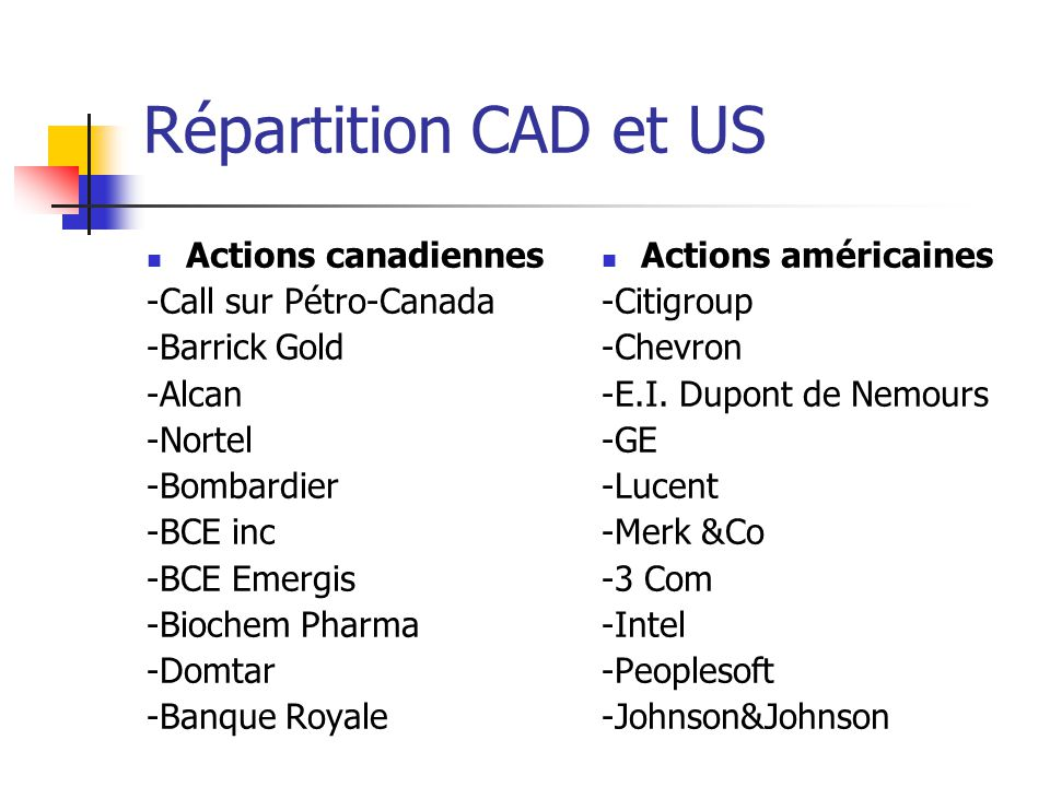 Répartition CAD et US Actions canadiennes -Call sur Pétro-Canada