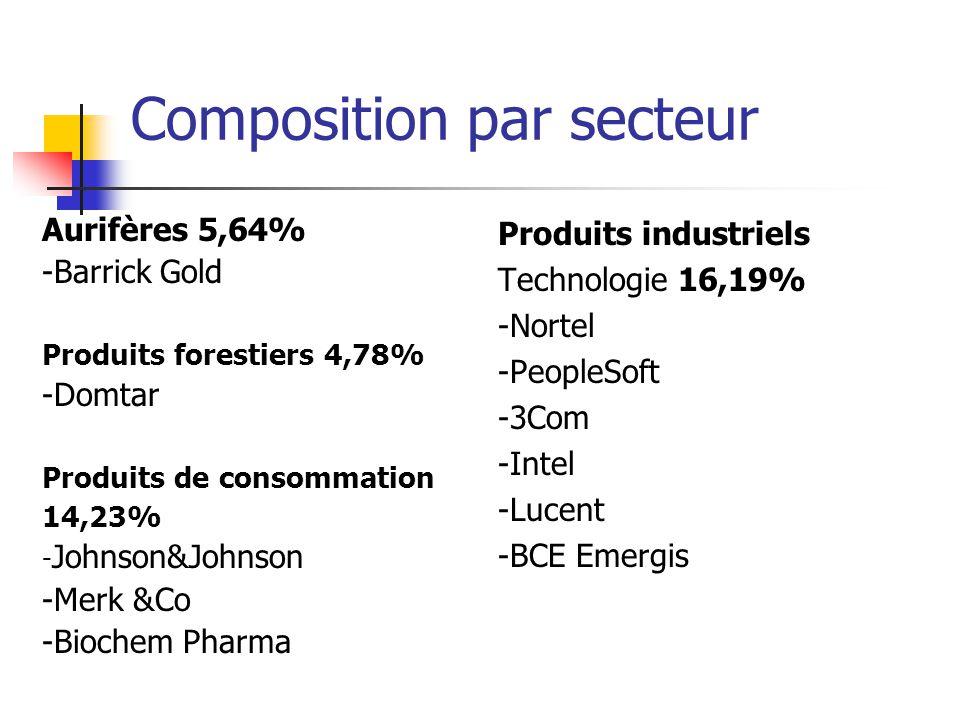 Composition par secteur