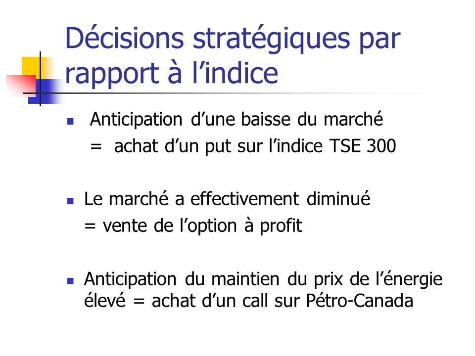 Décisions stratégiques par rapport à l'indice