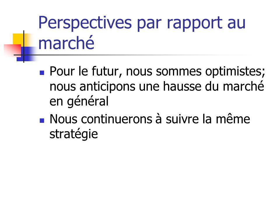 Perspectives par rapport au marché