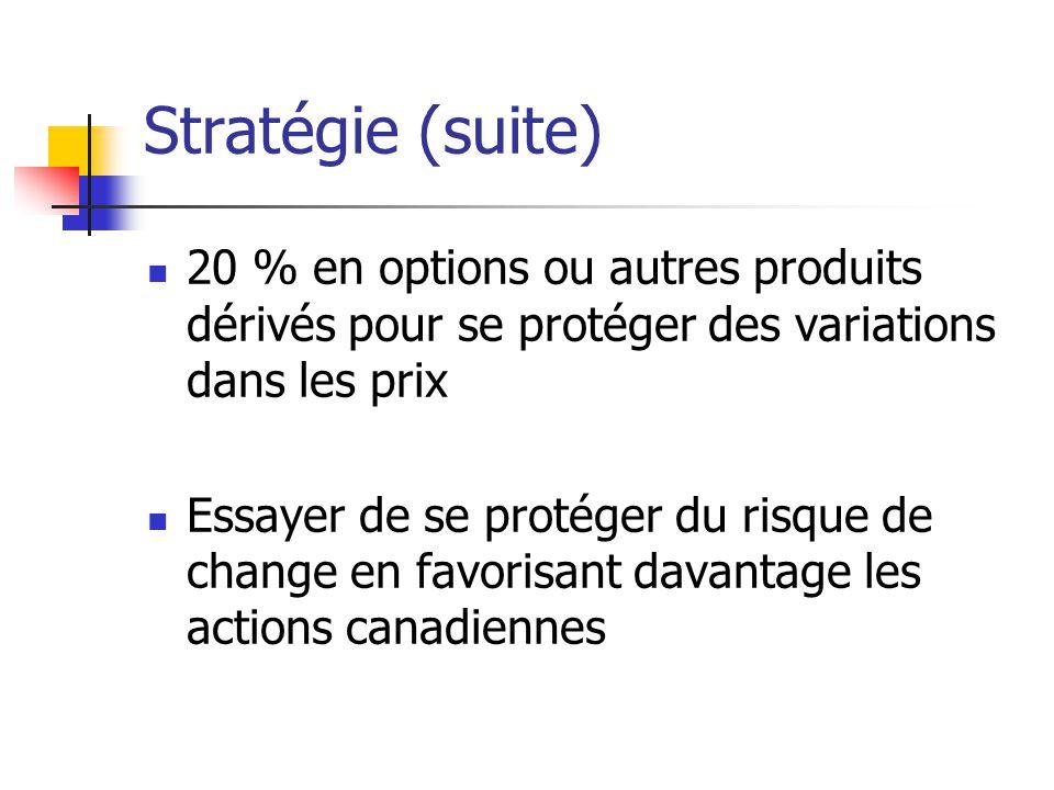 Stratégie (suite) 20 % en options ou autres produits dérivés pour se protéger des variations dans les prix.
