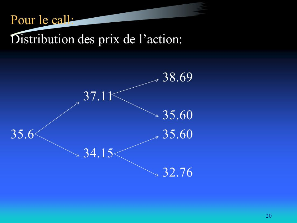 Pour le call: Distribution des prix de l'action: 38.69. 37.11. 35.60. 35.6 35.60.