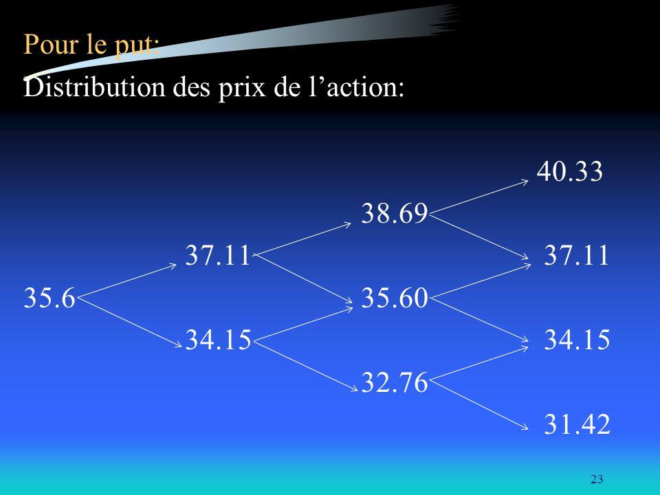 Pour le put: Distribution des prix de l'action: 40.33. 38.69. 37.11 37.11.