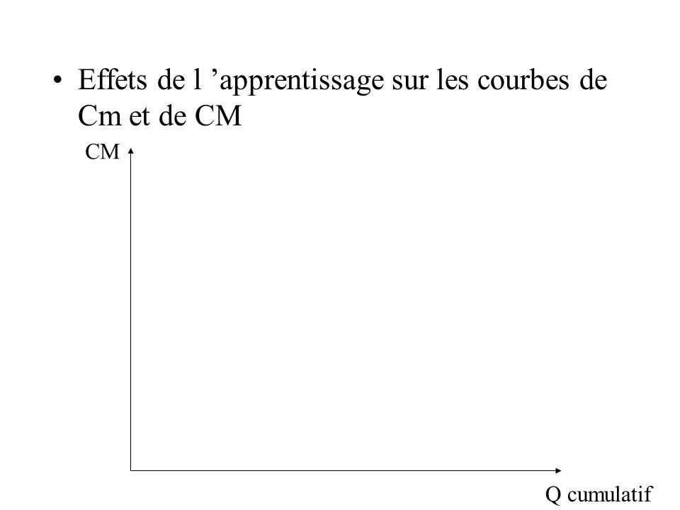 Effets de l 'apprentissage sur les courbes de Cm et de CM