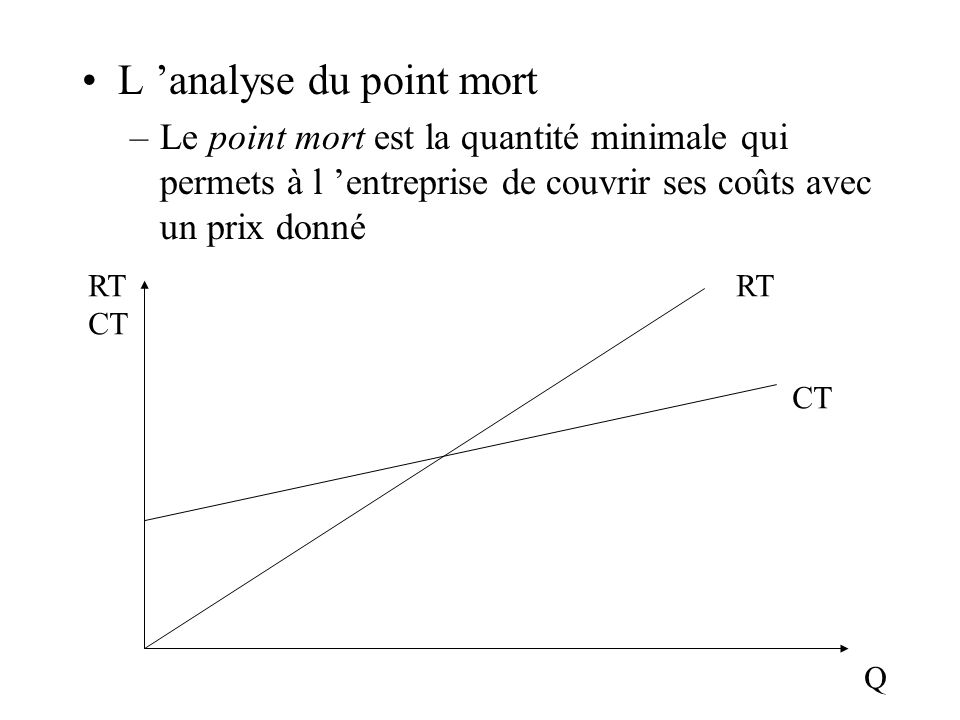 L 'analyse du point mort