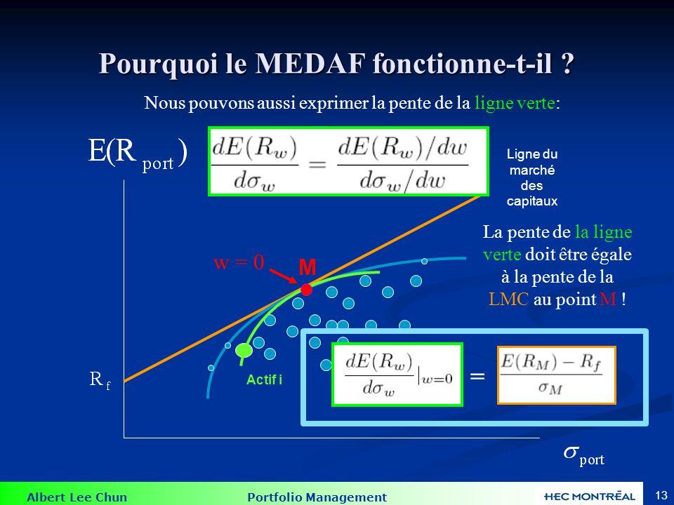 Preuve du MEDAF = Nous voulons trouver la pente de la ligne verte en